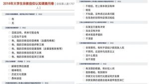 Religious Awareness Questionnaire for University Students issued by a university in Qingdao.