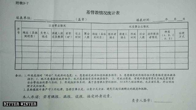 Statistical table of Christian beliefs for a village in Shandong Province